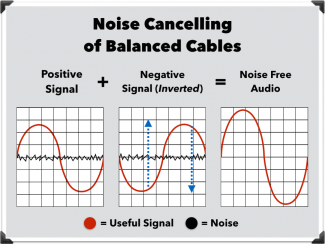 balanced cable noise cancelling