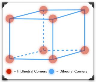 tridedral dihedral corners