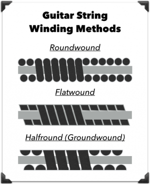 guitar string winding methods
