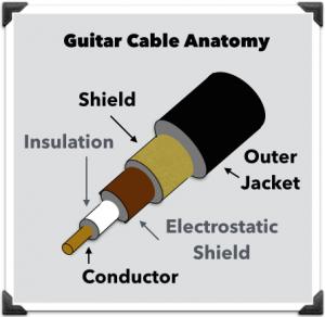 anatomie d'un câble pour instruments