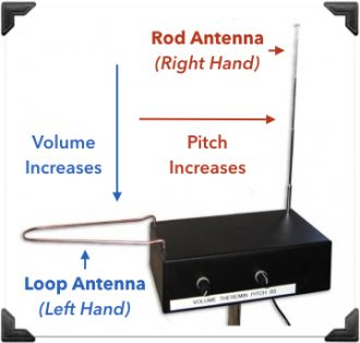theremin-diagram
